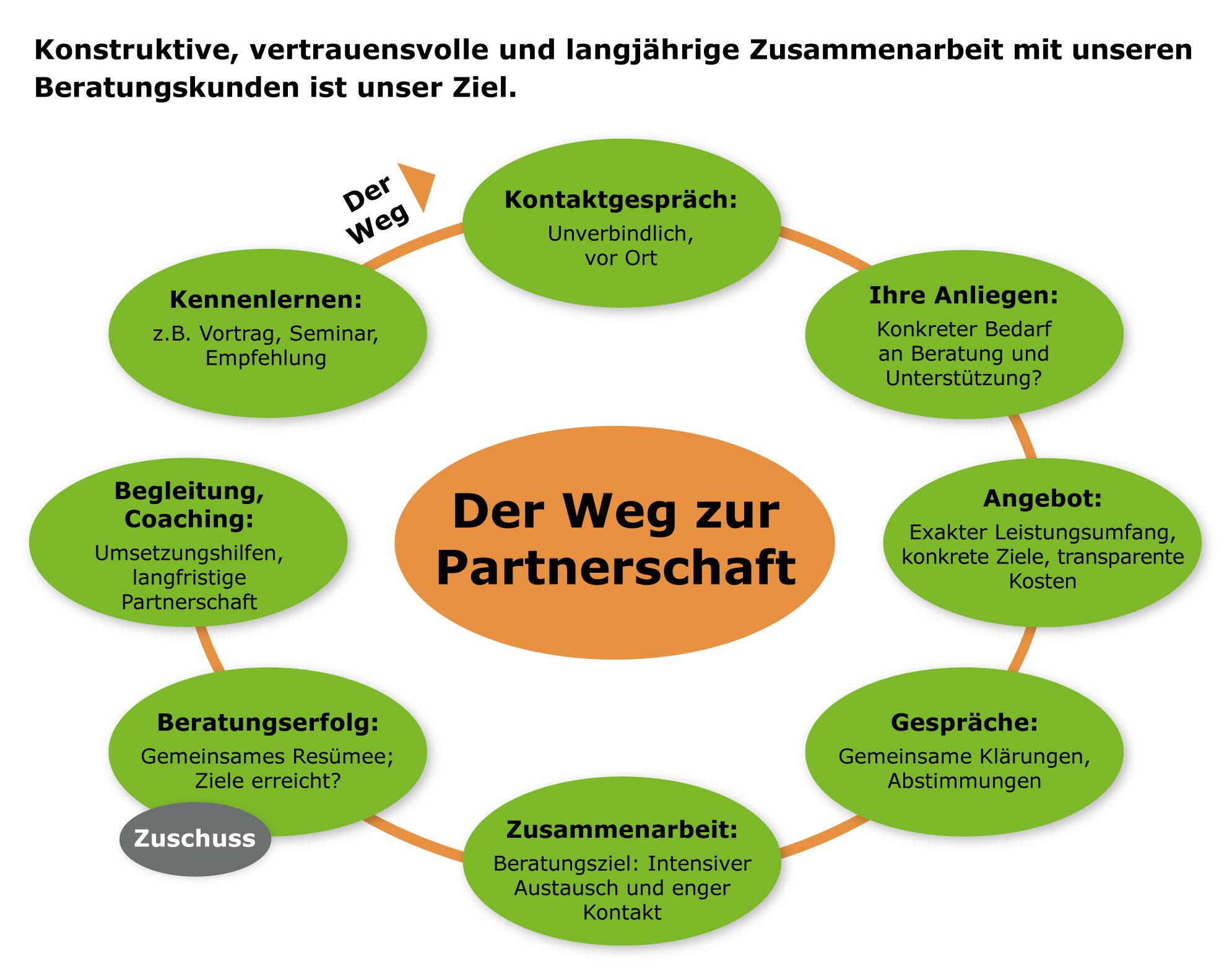 Schwartl Partnerschaft